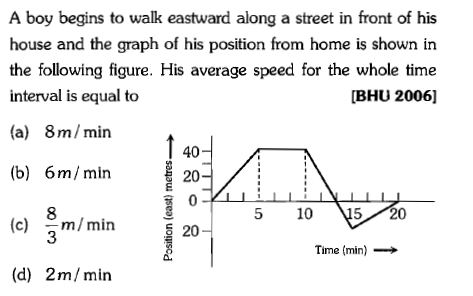 A boy begins to walk eastward along a street in front of his house and the graph of his position from home is shown in the following figure. His average speed for the whole time interval is equal to (a) 8m/min [BHU 2006] 40 20- (b) 6m/min (c) m/min 20 (d) 2m/min 8 5 10 15 20 Time (min) →